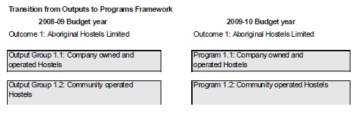 Figure 2: Transition table: Transition from outcomes and outputs to outcomes and programs