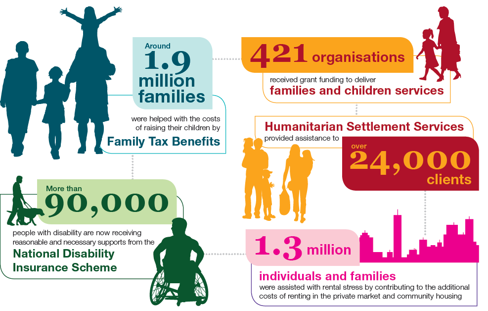 Around 1.9 million families were helped with the most of raising their children by Family Tax Benefits. 421 organisations received grant funding to deliver families and children services. Humanitarian Settlement Services provided assistance to over 24,000 clients. 1.3 million individuals and families were assisted with rental stress by contributing to the additional costs of renting in the private market and community housing. More than 90,000 people with disability are now receiving reasonable and necessary supports from the National Disability Insurance Scheme.