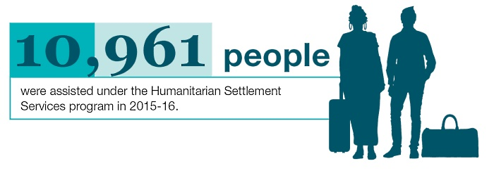 10,961 people were assisted under the Humanitarian Settlement Services program in 2015-16.