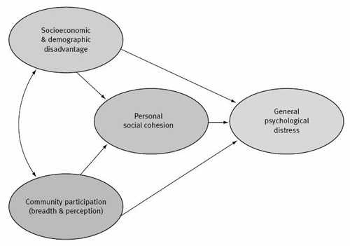 Figure 1: Conceptual model of personal social capital and general psychological distress