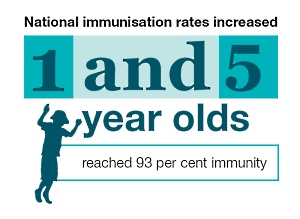 1 and 5 year olds reached 93 per cent immunity.