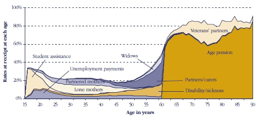Figure 3: Women - Rates of receipt of income support by age and payment type, June 1999