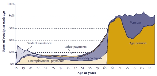 Figure 4: Men - Rates of receipt of income support by age and payment type June 1999