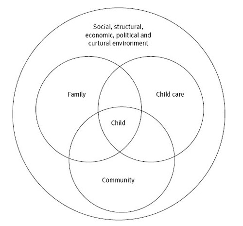 Figure 1: Socio-ecological contexts shaping children's development