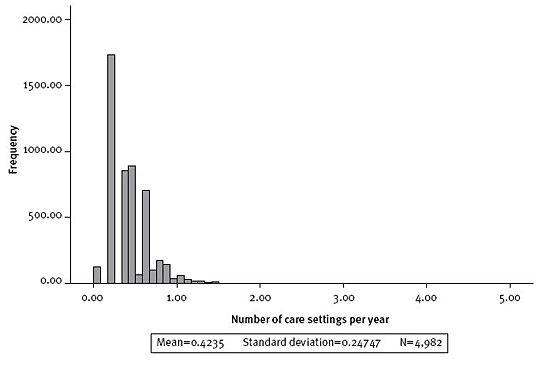 Figure 4: Number of care/education arrangements per year (since birth)