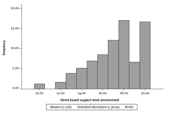 Figure 6: Distribution of supportiveness in family day care environment