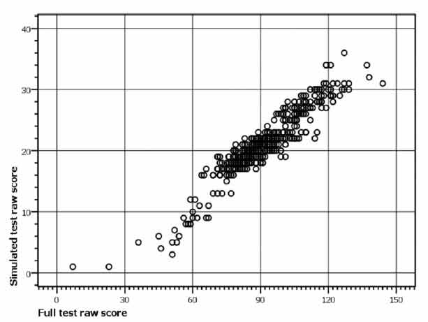 Figure B4: Scatterplot showing joint distribution of scores on simulated adaptive PPVT-III and scores on full PPVT-III for 6 year olds