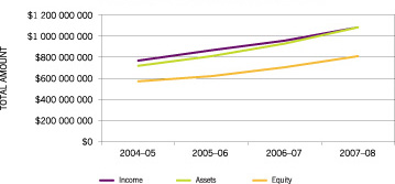 Figure 1 shows the changes in total income, assets and equity generated by the top 500 corporations from the period 2004–05 to 2007–08.