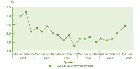 Figure 1: Average quarterly vacancy rate