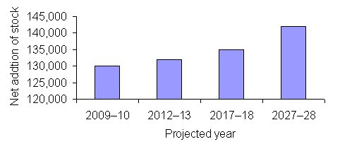 Figure 2: Projected dwelling yield