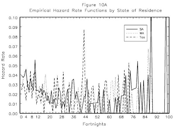 Figure 10A: Empirical  Hazard Rate Functions by  State  of  Residence