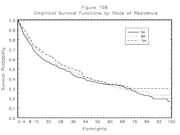 Figure 10B: Empirical  Survival Functions  by   State  of  Residence