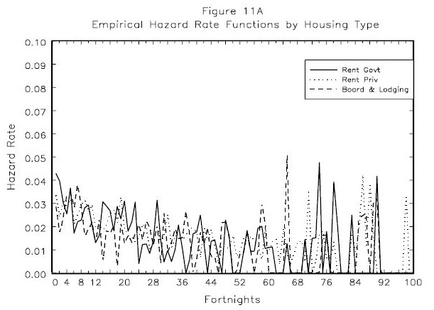 Figure 11A: Empirical Hazard Rate Functions by Housing Type