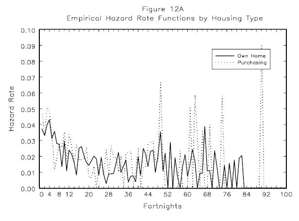Figure 2A: Empirical  Hazard Rate Functions by Gender
