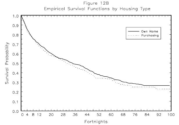 Figure 12B: Empirical Survival Functions by Housing Type