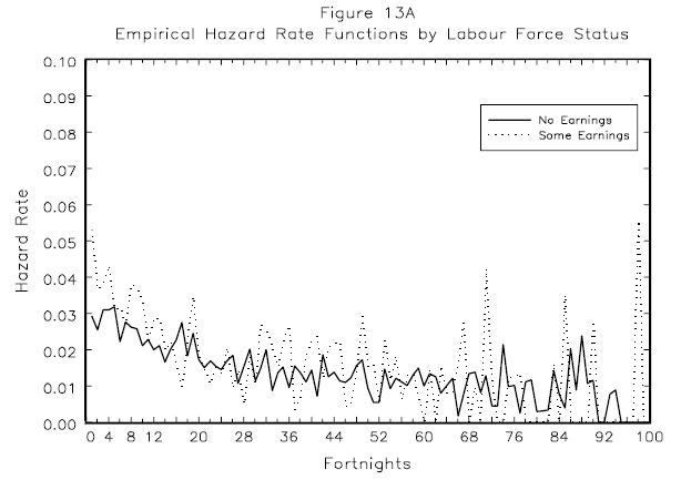 Figure 13A: Empirical Hazard Rate Functions by Labour Force Status