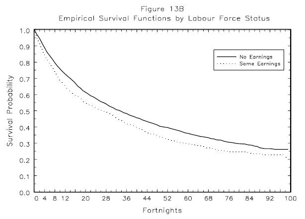 Figure 13A: Empirical Survival Functions by Labour Force Status