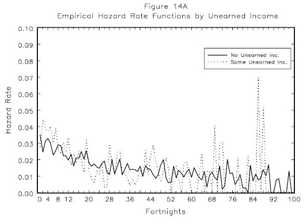 Figure 14A: Empirical Hazard Rate Functions by Unearned Income