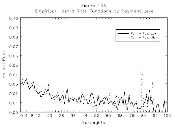 Figure 15A: Empirical Hazard Rate Functions by Payment Level