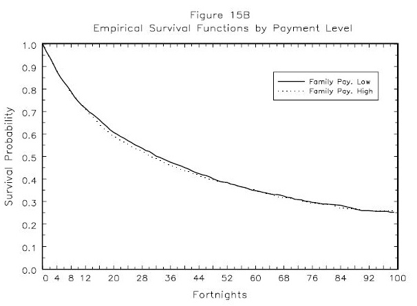 Figure 15B: Empirical Survival Functions by Payment Level
