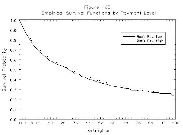 Figure 16B: Empirical Survival Functions by Payment Level