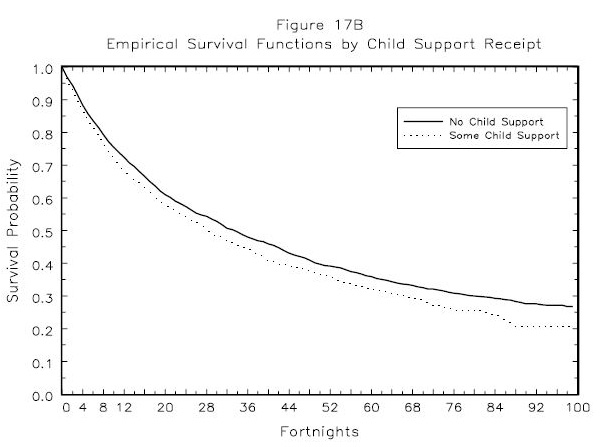 Figure 17B: Empirical Survival Functions by Child Support Receipt