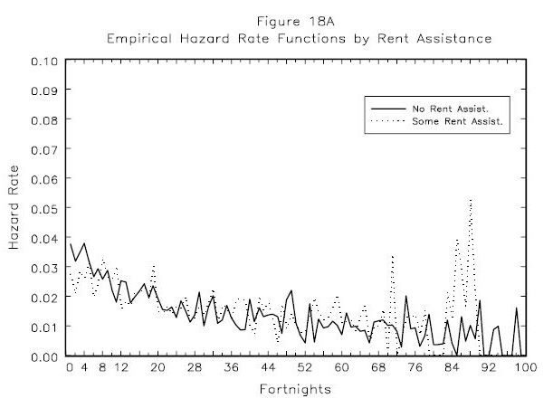 Figure 18A: Empirical Hazard Rate Functions by Rent Assistance