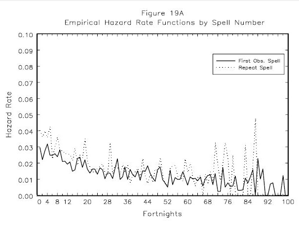 Figure 19A: Empirical Hazard Rate Functions by Spell Number