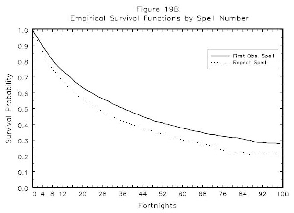 Figure 19B: Empirical Survival Functions by Spell Number