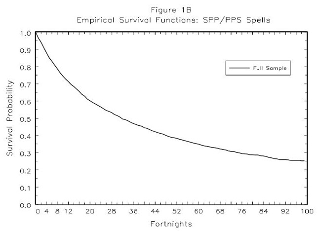 Figure 1B: Empirical  Survival Functions:  SPP/PPS  Spells