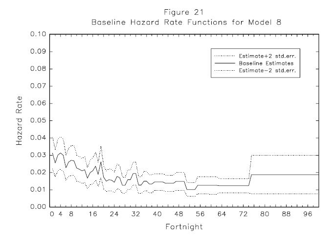 Figure 21: Baseline Hazard Rate Functions for Model 8