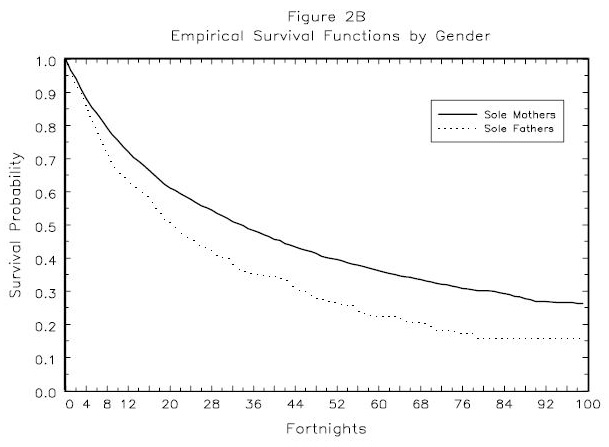 Figure 2B: Empirical  Survival Functions  by Gender