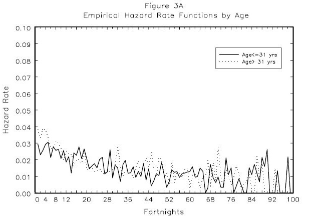 Figure  3A: Empirical  Hazard  Rate  Functions  by  Age