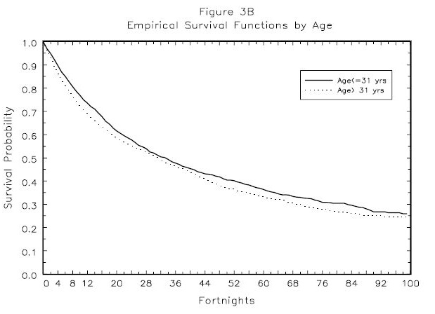 Figure 3B: Empirical Survival Functions by Age
