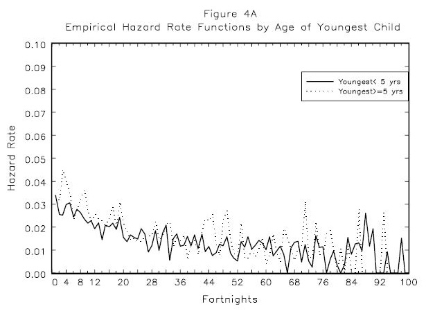 Figure 4A : Empirical  Hazard Rate Functions  by  Age of Youngest Child