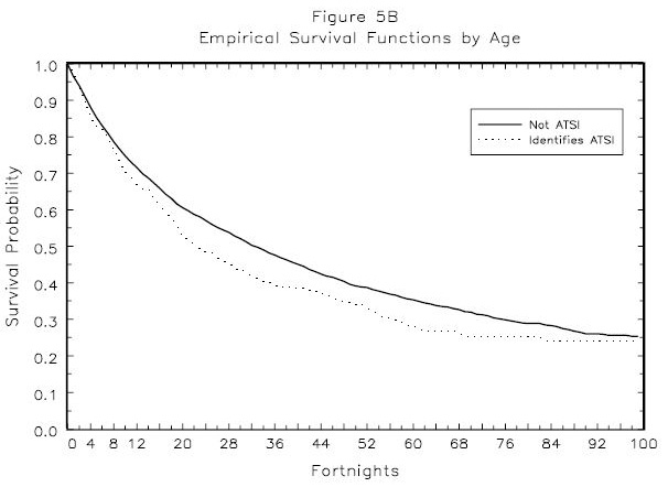 Figure 5B: Enpirical Survival Functions by Age