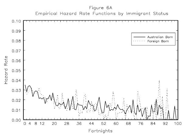 Figure 6A: Empirical  Hazard  Rate Functions by Immigrant Status