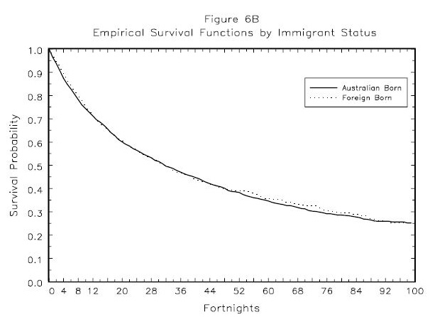 Figure 6B: Empirical  Survival Functions  by  Immigrant  Status