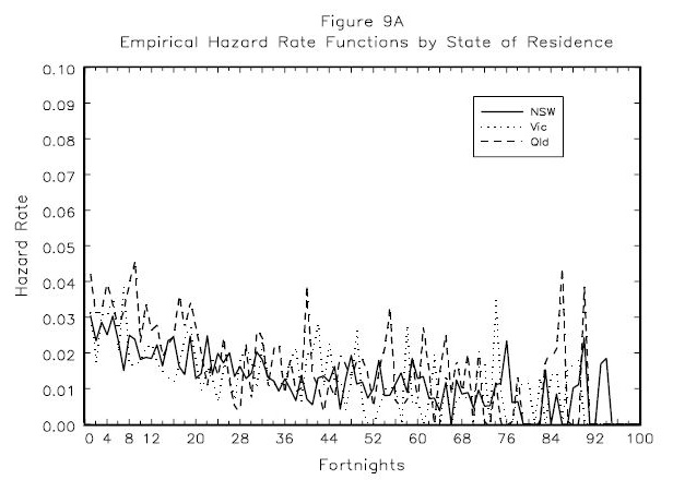 Figure 9A: Empirical Hazard Rote Functions by State of Residence