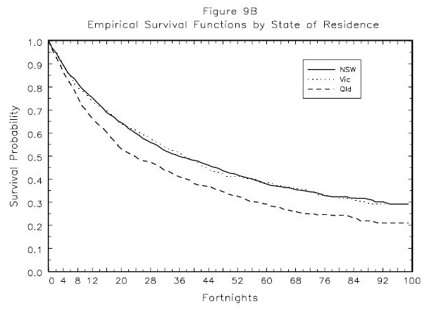 Figure 9B: Empirical Survival Functions  by   State  of   Residence