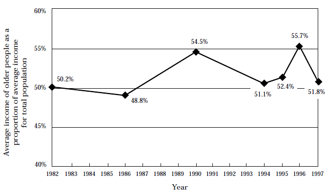 Figure 13, Trends in average incomes of all older people, 1982 to1997–98
