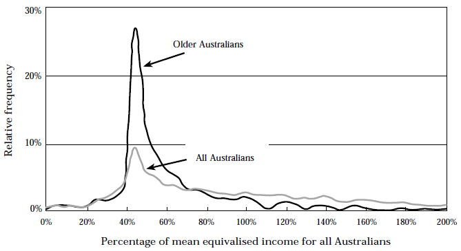 Figure 14, 1995–96 income distributions - older people and all Australians.