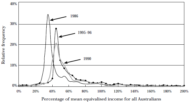 Figure 15, Income distributions for older Australians - 1986, 1990 and 1995–96