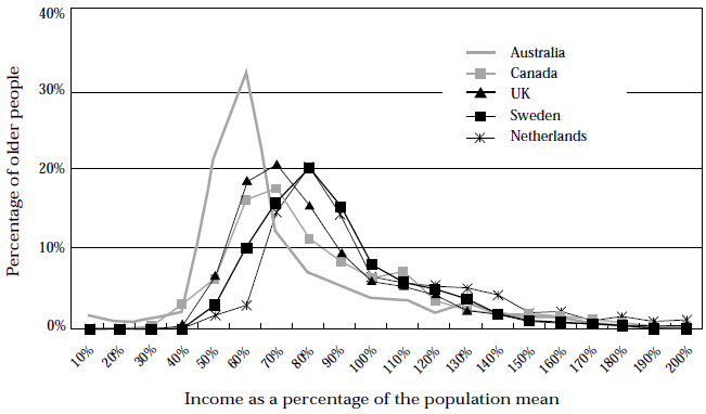 Figure 16, Comparison of income distributions of older people, around 1985 A
