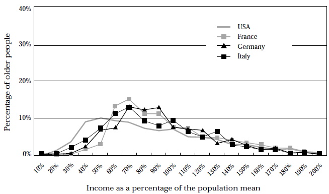 Figure 16, Comparison of income distributions of older people, around 1985 B