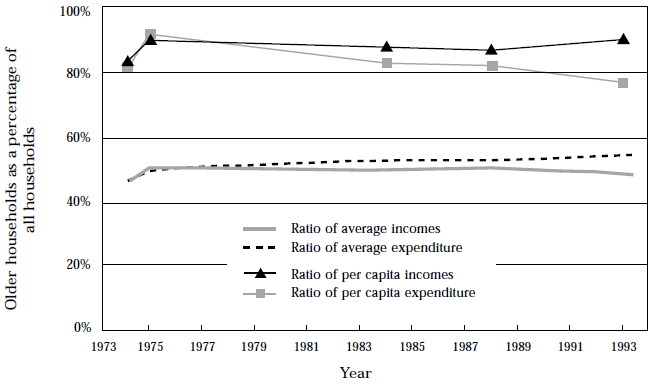 Figure 18, Trends in household expenditures and incomes, Australia, 1974–75 to 1993–94
