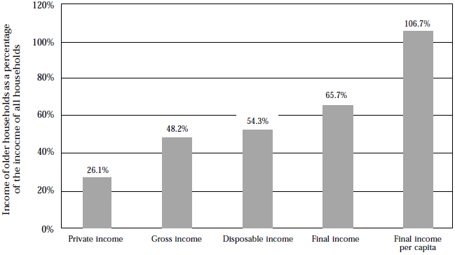 Figure 19, Effects of benefits and taxes on household income, 1993–94