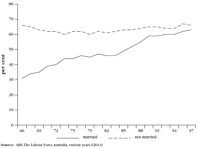 Figure 1, Labour force participation of women aged 15 - 64 by marital  status, June 1966 to 1998