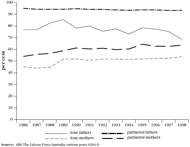 Figure 2, Labour force participation of mothers and fathers, June 1986 to 1998
