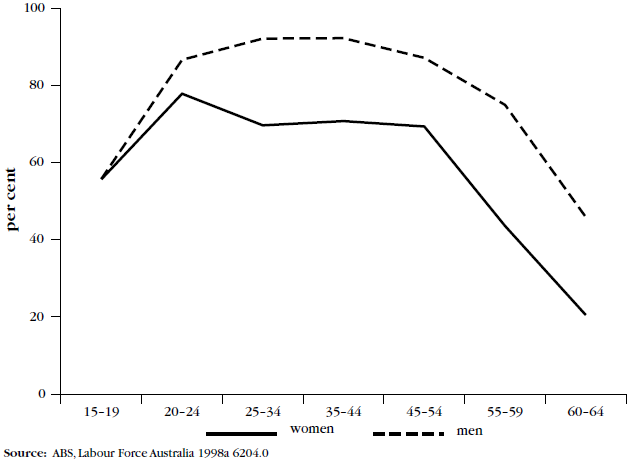 Figure 3, Labour force participation of women and men by age, June 1998